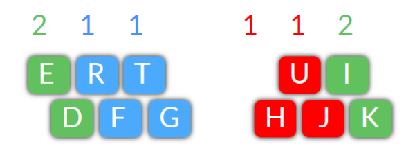Beginner Typing Lesson 2(a)